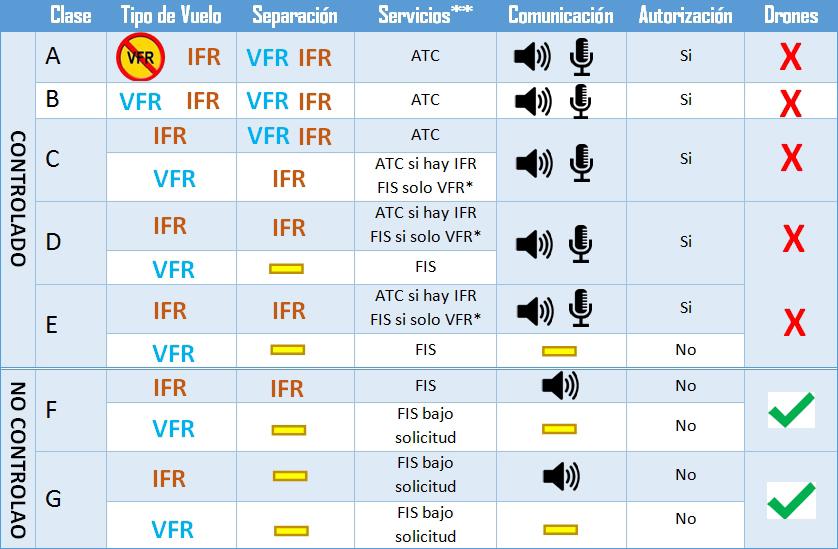 Clasificación del espacio aéreo español